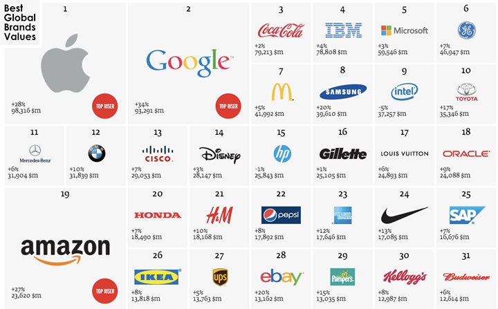 2014 Top brands value